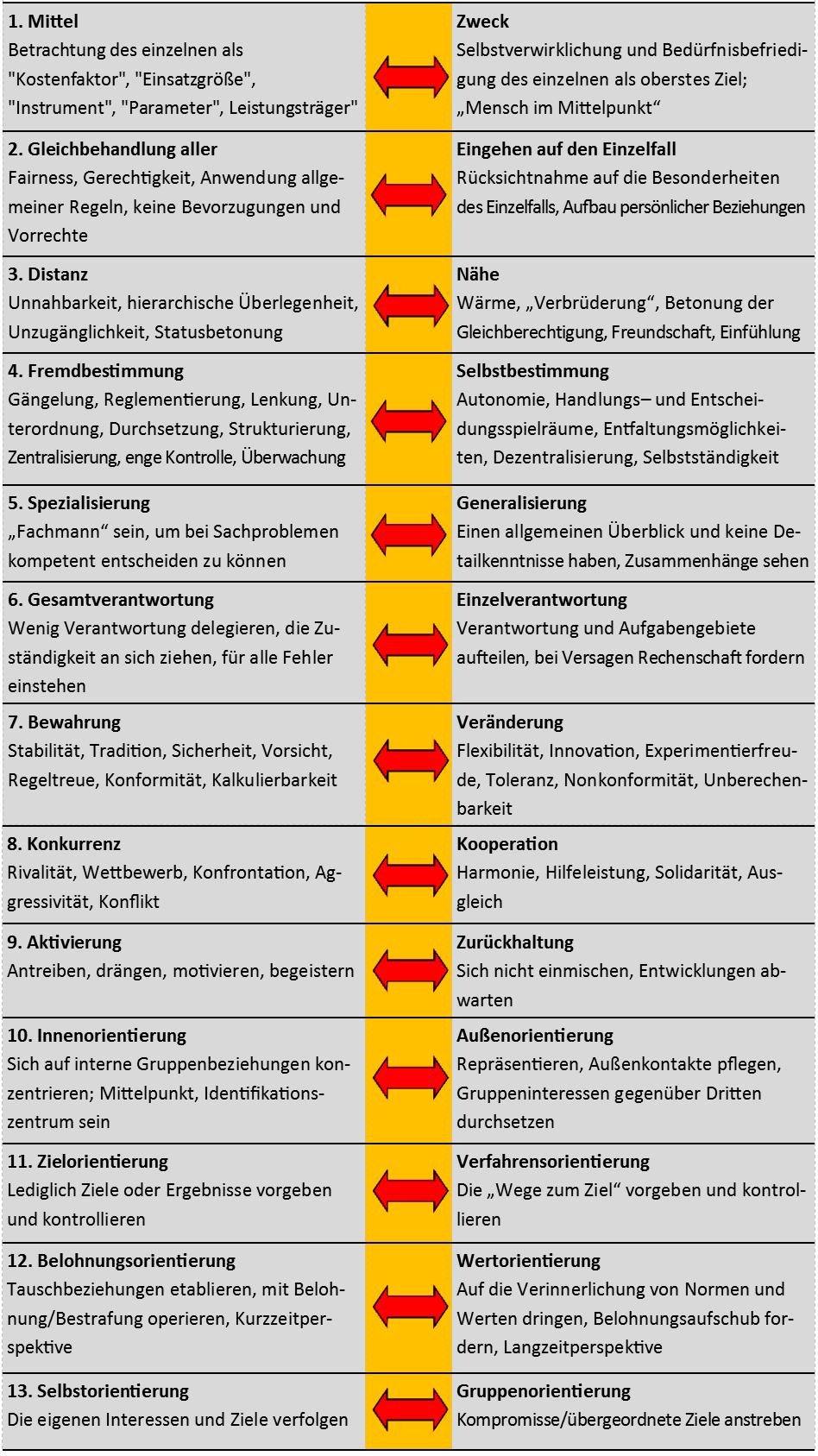 Oswald Neuberger hat konkret die Dilemmata des Managements bzw. der Führungskräfte in einer Liste zusammenfassend dargestellt