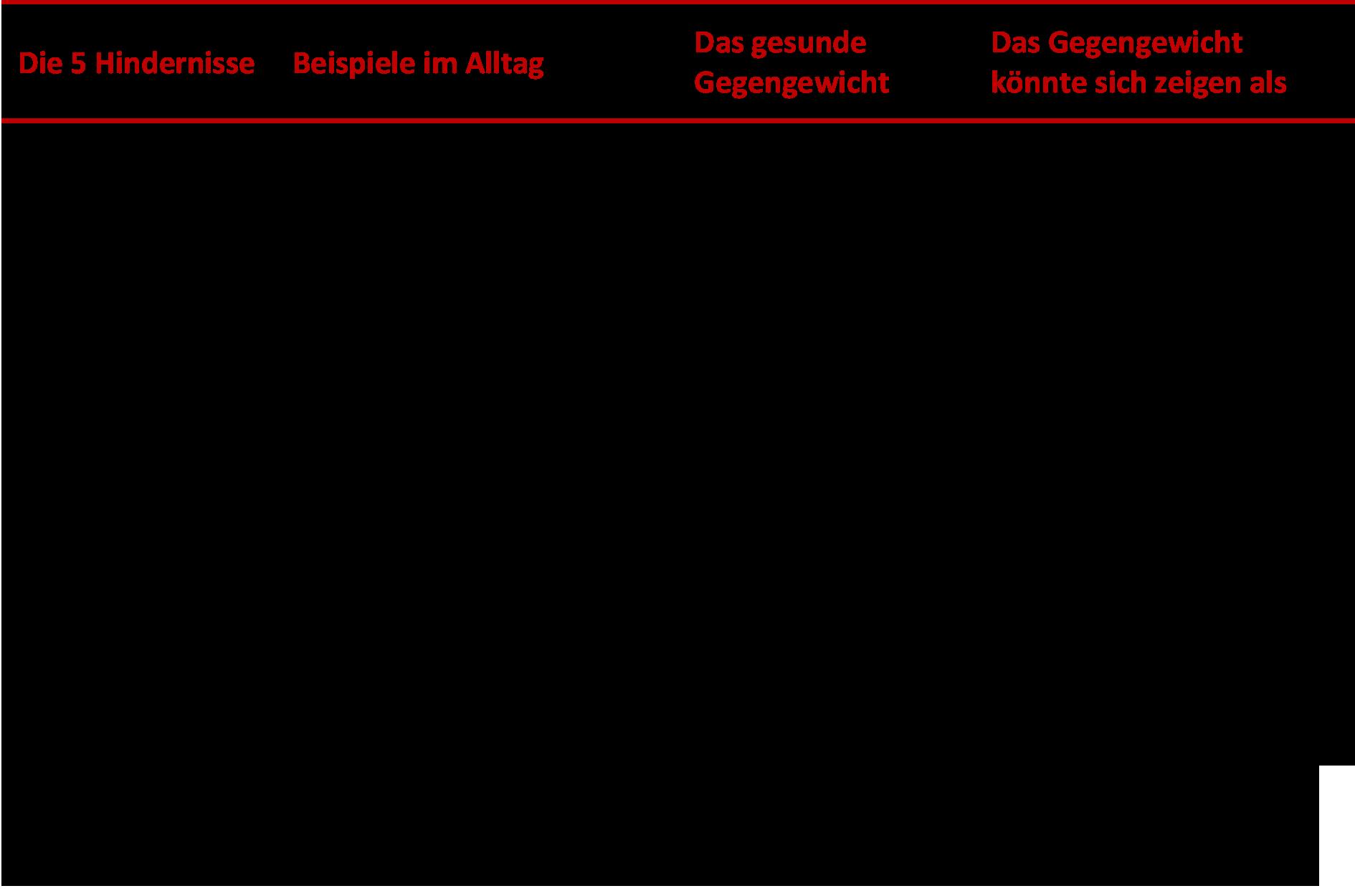 Anhand dieser Tabelle möchte ich Ihnen verständlich machen, dass mehr Achtsamkeit und ein bewusster Umgang mit den 5 Hindernissen den Erfolg im Businessalltag positiv beeinflussen kann.