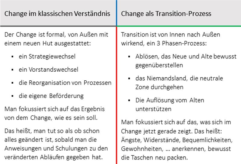 Die Gegenüberstellung von Change im klassischen Verständnis und Change als Transition-Prozess