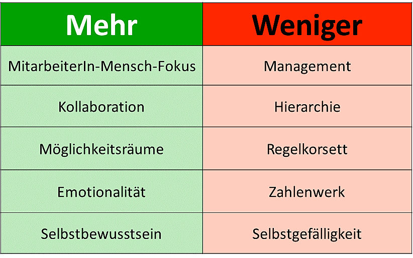 Hierarchie-Bwertung-Tabelle