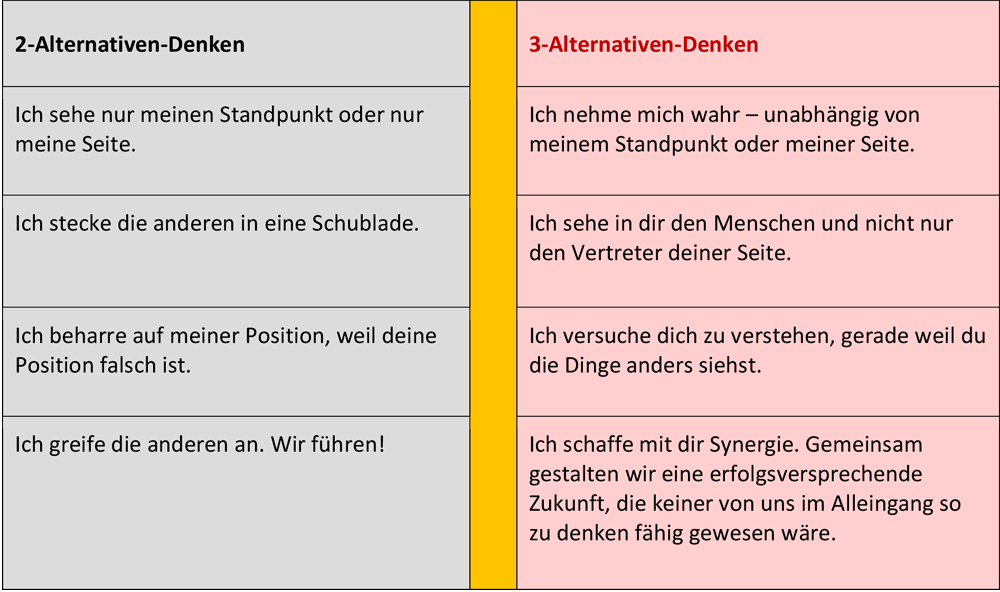 3-Alternativen-Denken nach Stephen R. Covey
