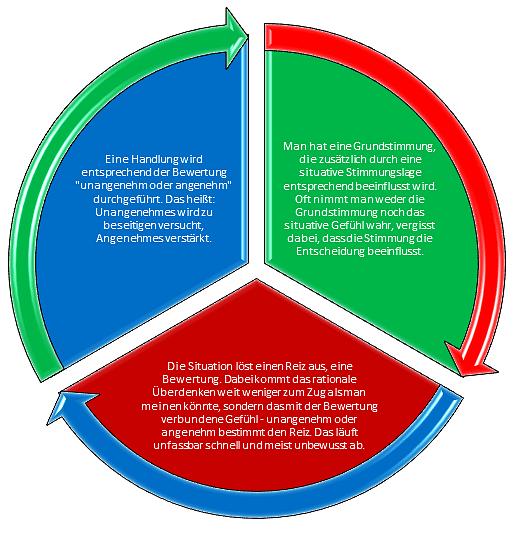 Handlungskreislauf