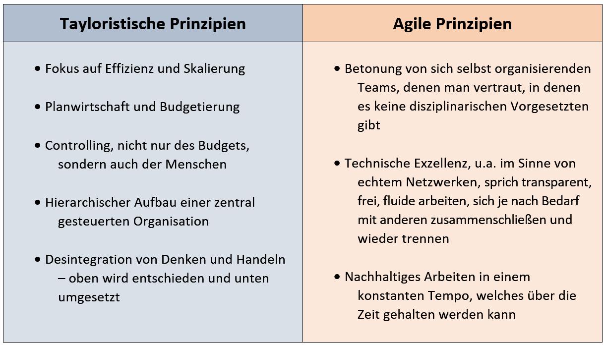 Die tayloristischen Prinzipien widersprechen in wesentlichen Teilen den Prinzipien des agilen Manifests.