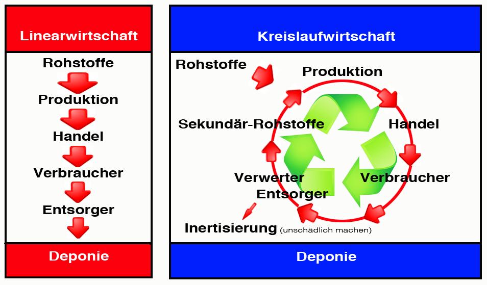 Gegenüberstellung Linearwirtschaft zu Kreislaufwirtschaft
