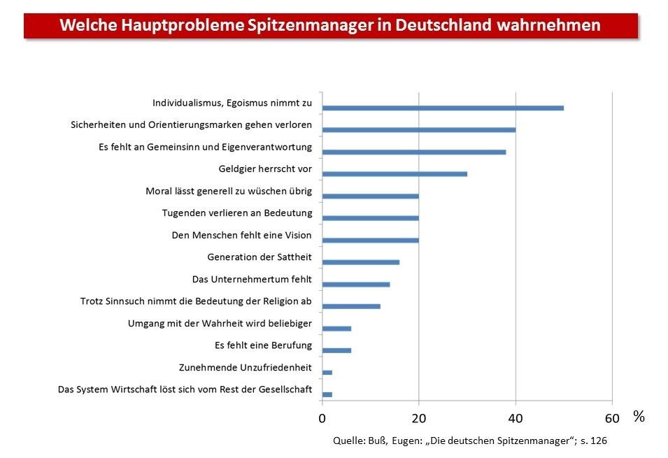 Welche Hauptprobleme Spitzenmanager in Deutschland wahrnehmen