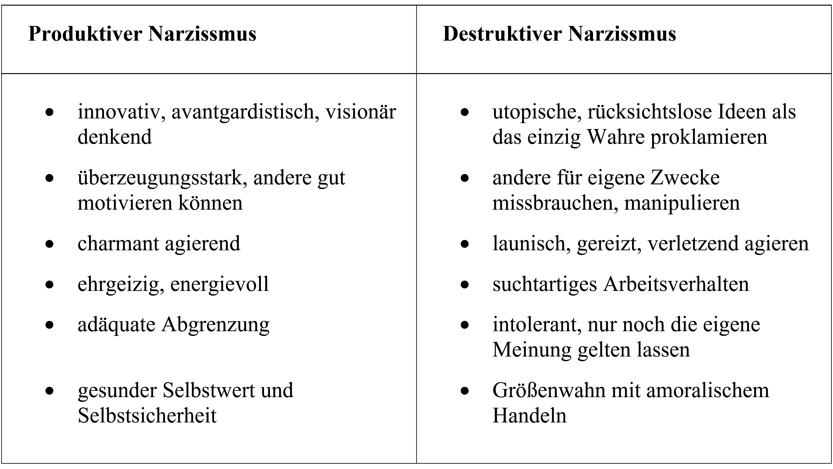 Man sollte nach Meinung einiger PsychologInnen den produktiven von einem destruktiven Narzissmus unterscheiden können.